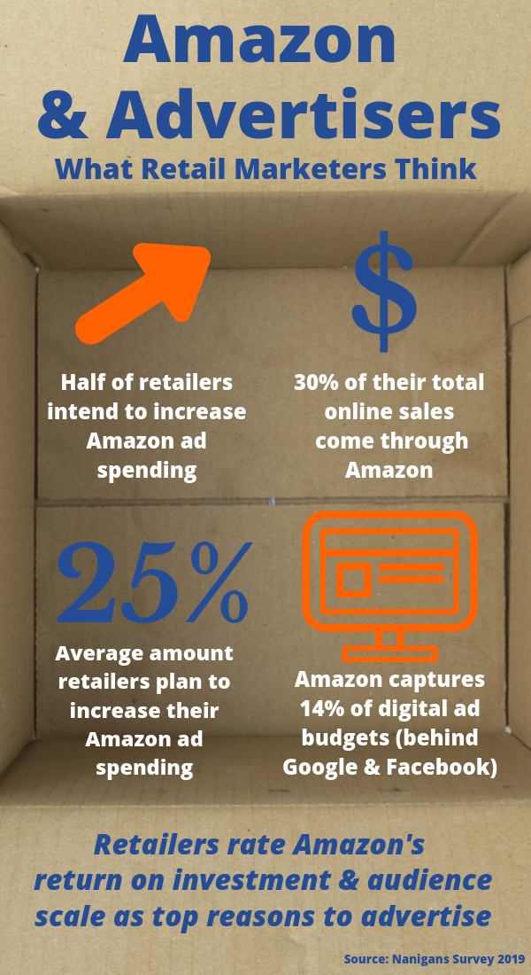 Survey: Retail Marketers Turning to Amazon Ads