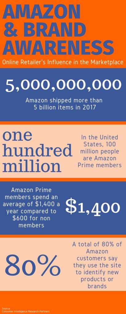 Graphic on Amazon Ads