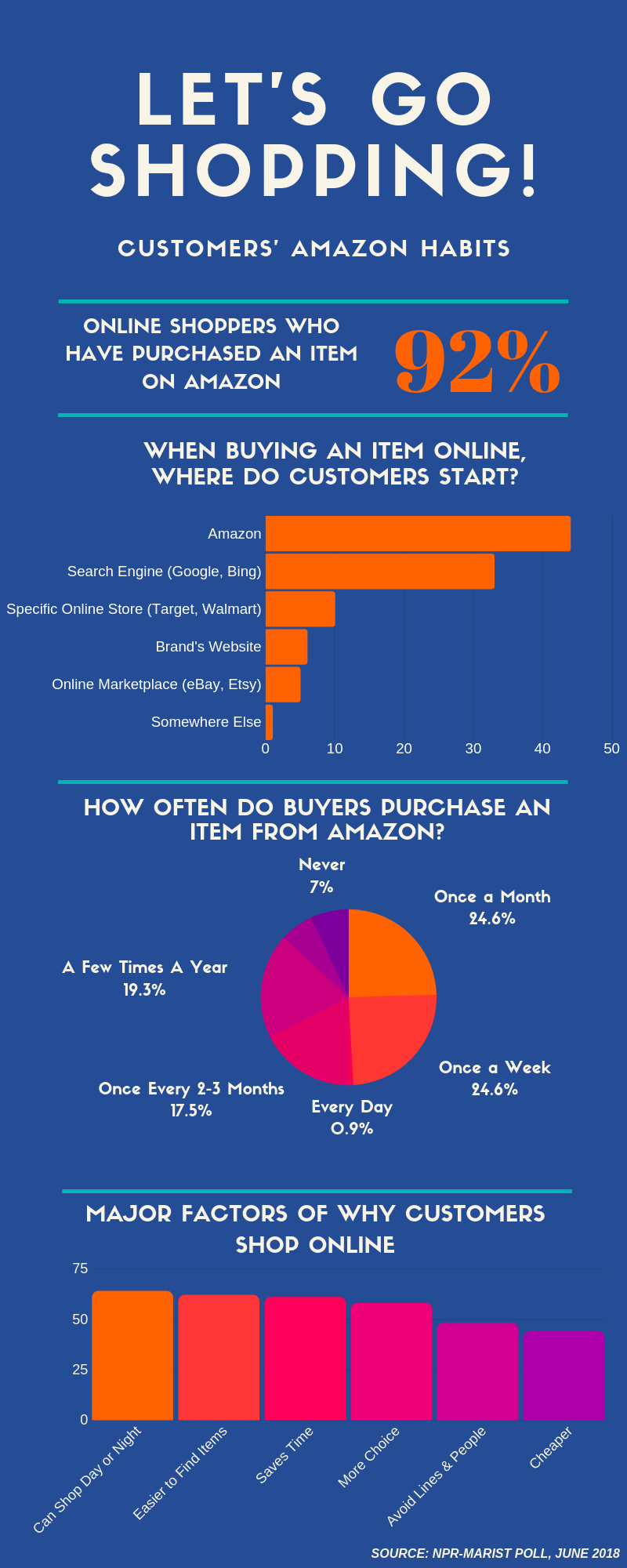 How to Benefit from Amazon Ads: Infographic