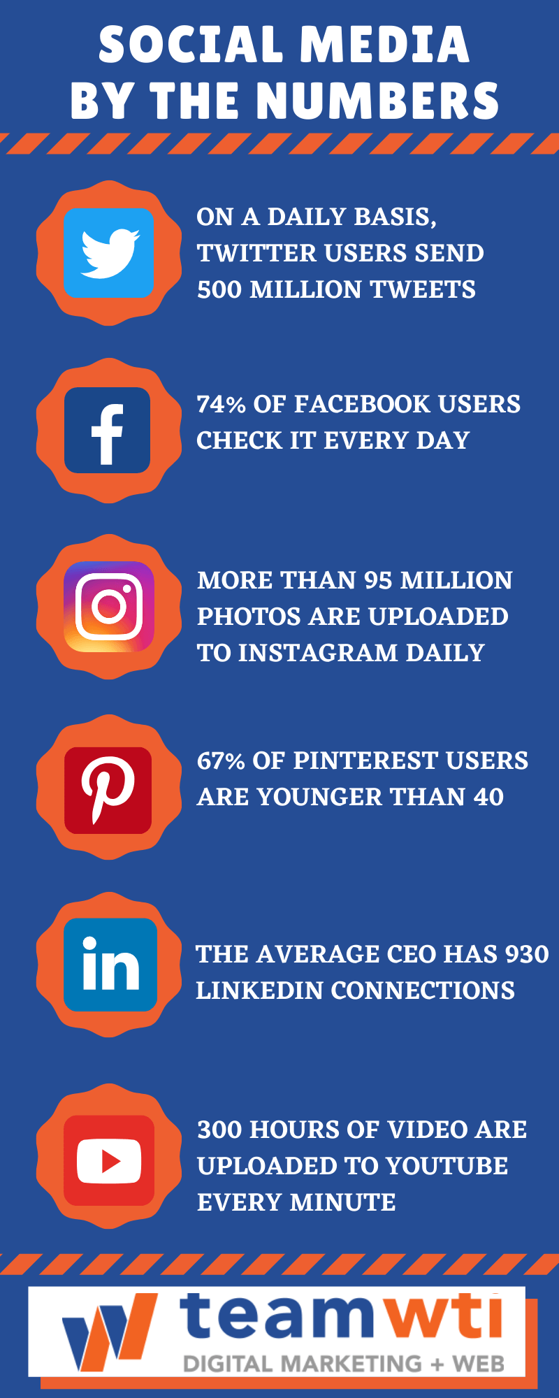 Social Media's Huge Role in Daily Life | World Social Media Day